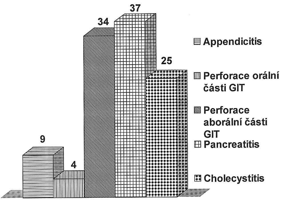 Infekce chirurgického místa u zánětlivé NPB (výskyt v %) Graph 3. Surgical site infections in inflammatory acute abdomens (incidence in %)