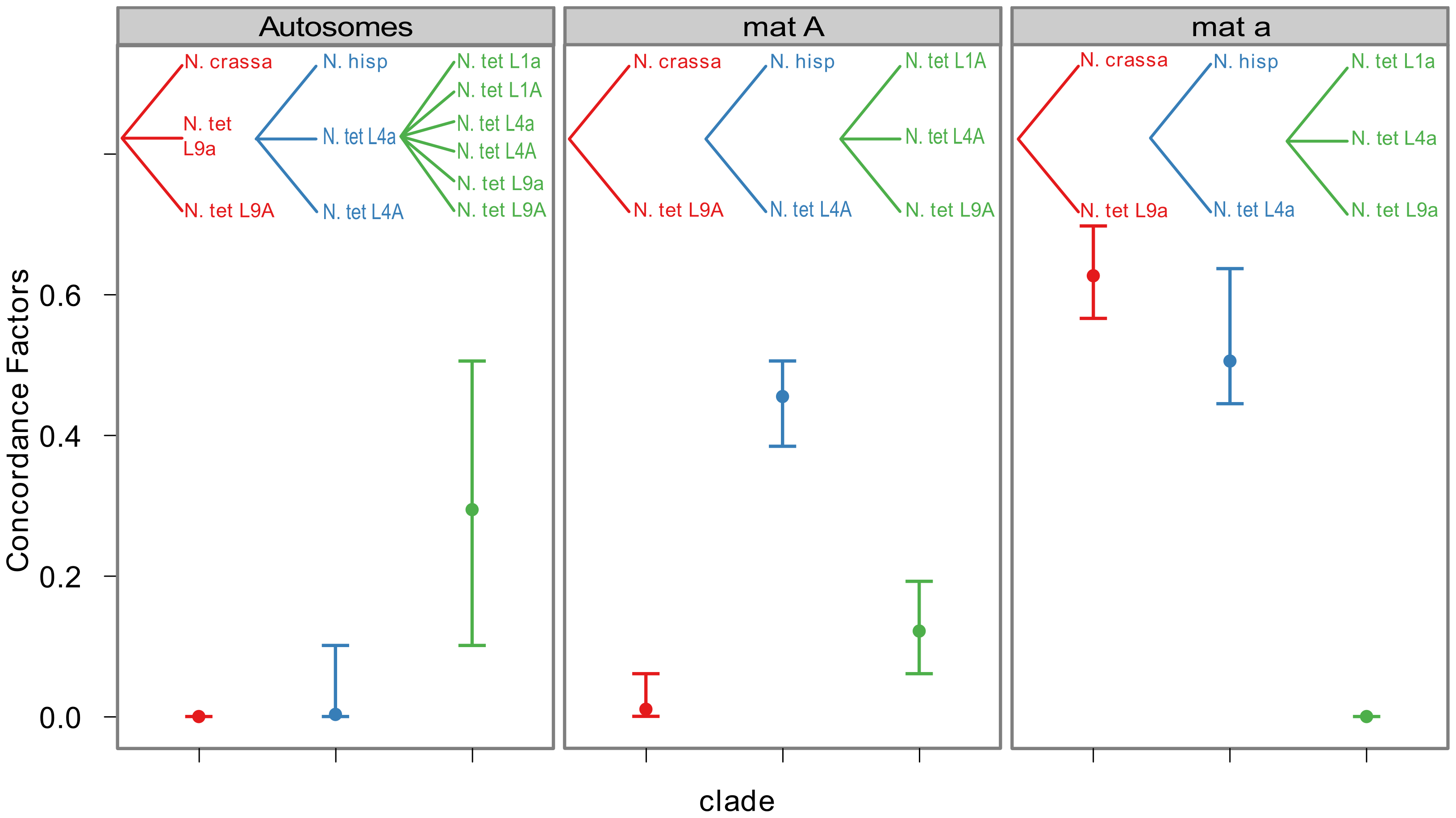 Bayesian concordance factors of selected clades, for the autosomes and the mating-type chromosomes (<i>mat A</i> and <i>mat a</i>) of Neurospora.