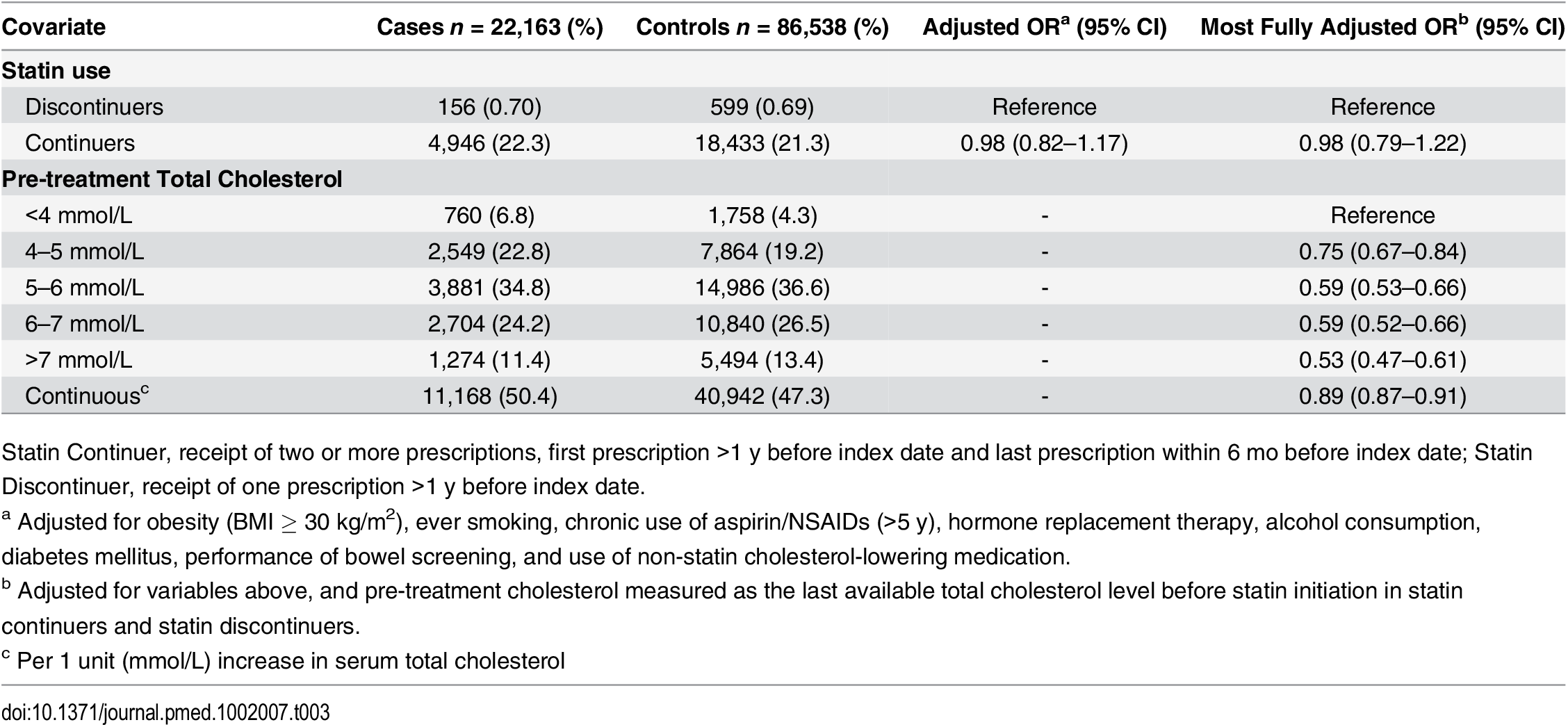 ORs for colorectal cancer risk in statin continuers relative to discontinuers, adjusting for pre-treatment total cholesterol.