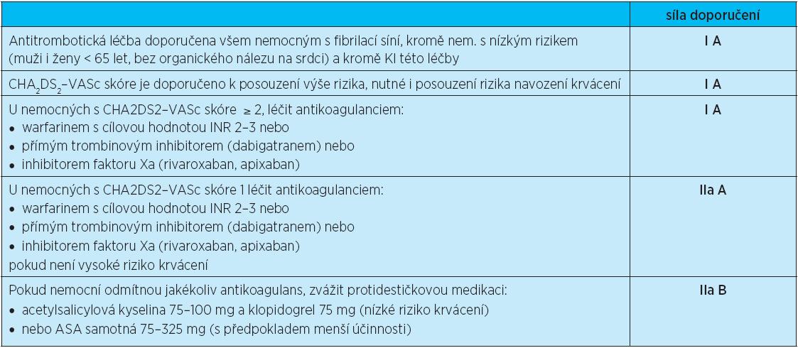 Doporučení Evropské kardiologické společnosti pro léčbu nevalvulární fibrilace síní z roku 2012 (www.escardio.org)