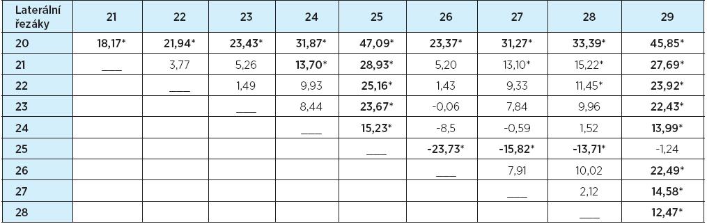 Tvary laterálních řezáků – rozdíly průměrů hodnocení (%)