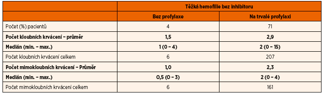 Počet kloubních a mimokloubních krvácení u českých dětí s těžkou hemofilií (A i B) v roce 2015.