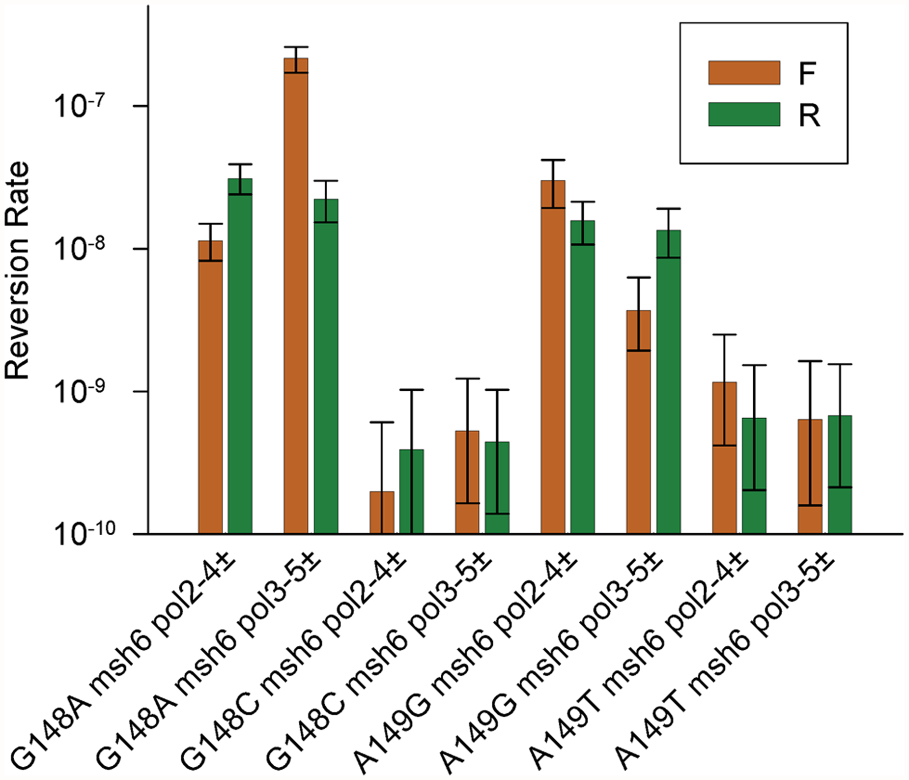 Reversion rates of additional heterozygous proofreading-deficient <i>trp5</i> strains.