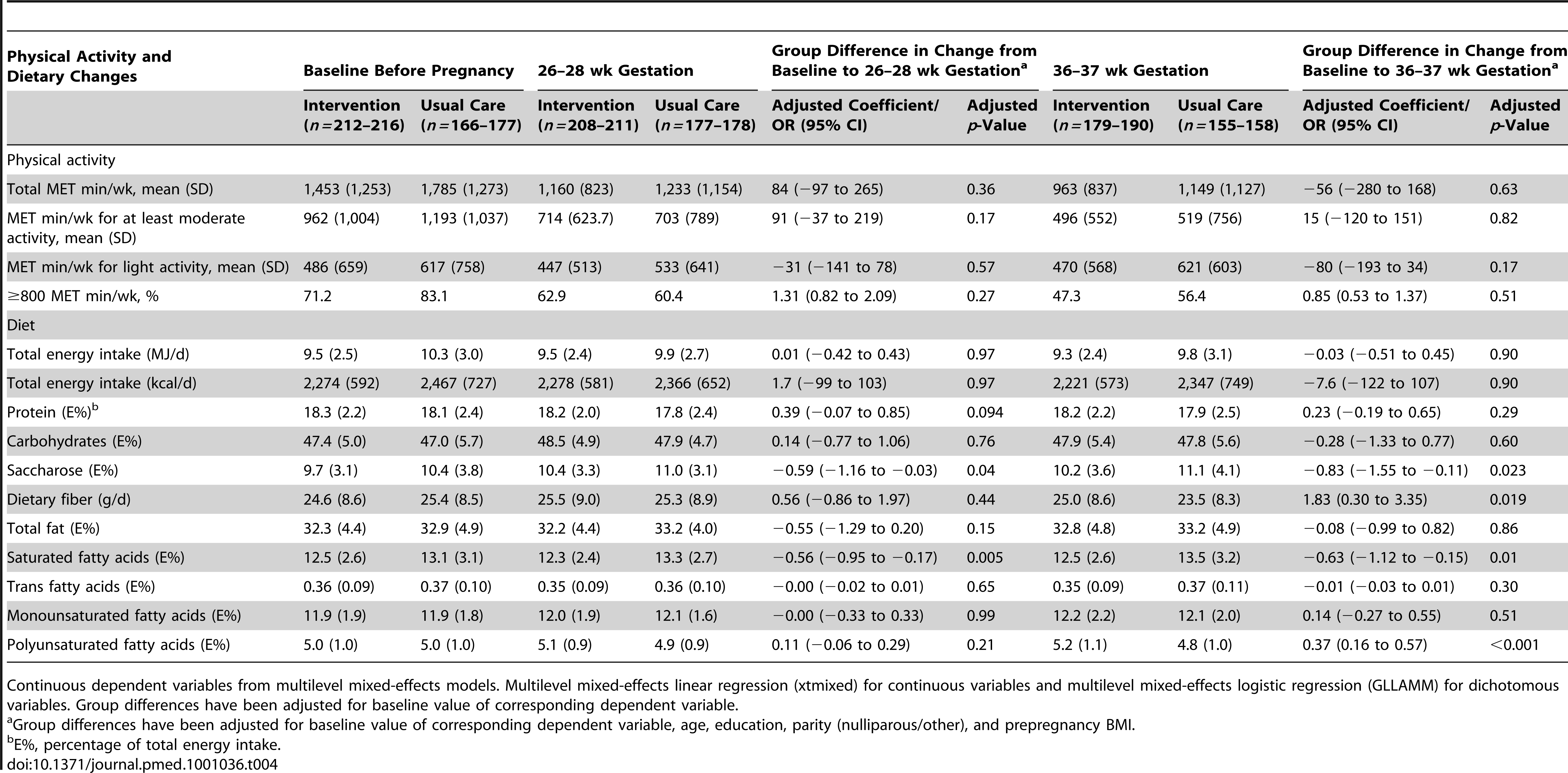 Physical activity and dietary changes from baseline to 26–28 and 36–37 wk gestation in the intervention and the usual care groups.
