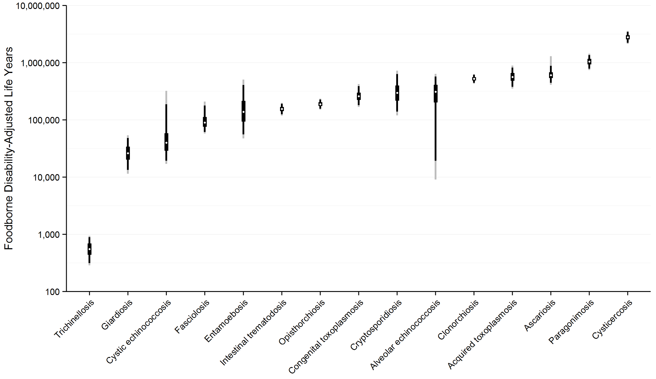 Worldwide foodborne Disability Adjusted Life Years by parasite: Disability Adjusted Life Years for each parasite acquired from contaminated food ranked from lowest to highest with 95% Uncertainty Intervals, 2010.