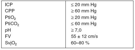 Doporučované cílové hodnoty vybraných parametrů neuromonitorování