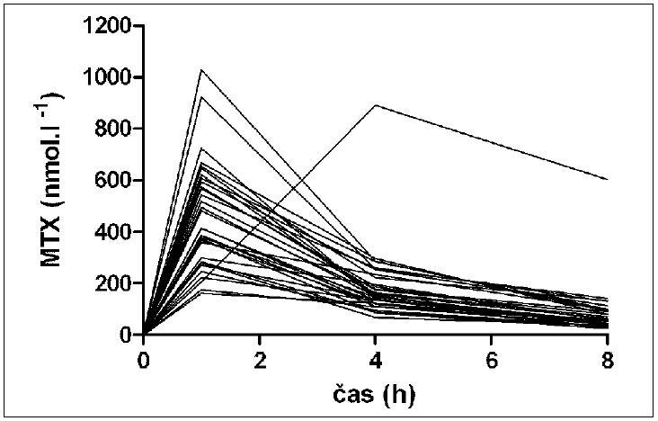 Individuální průběhy koncentrace MTX v plazmě po perorálním podání 10 mg MTX nemocným se středně těžkou a těžkou psoriázou (n = 25)