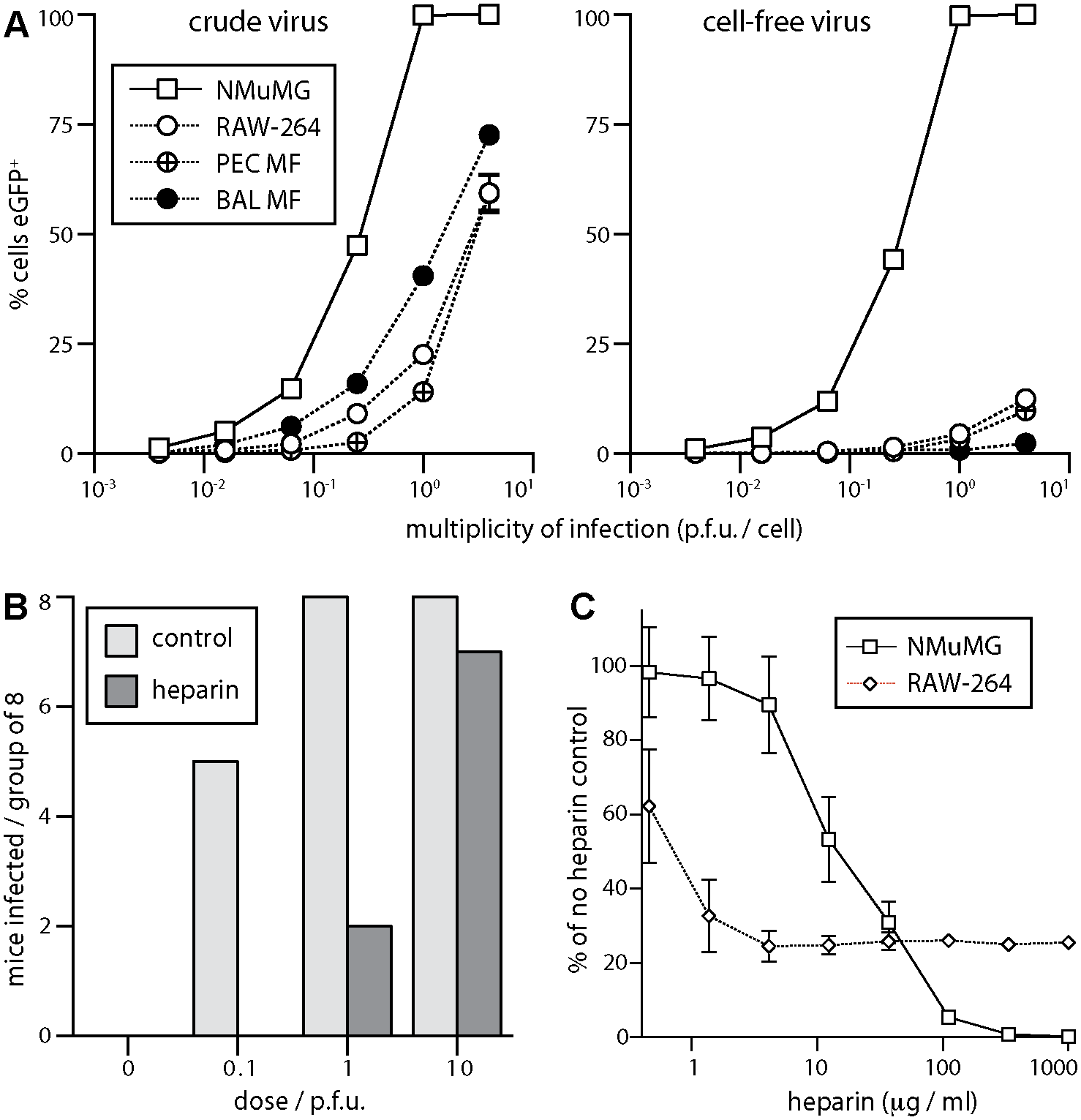 Sensitivity of host entry to inhibition by heparin.
