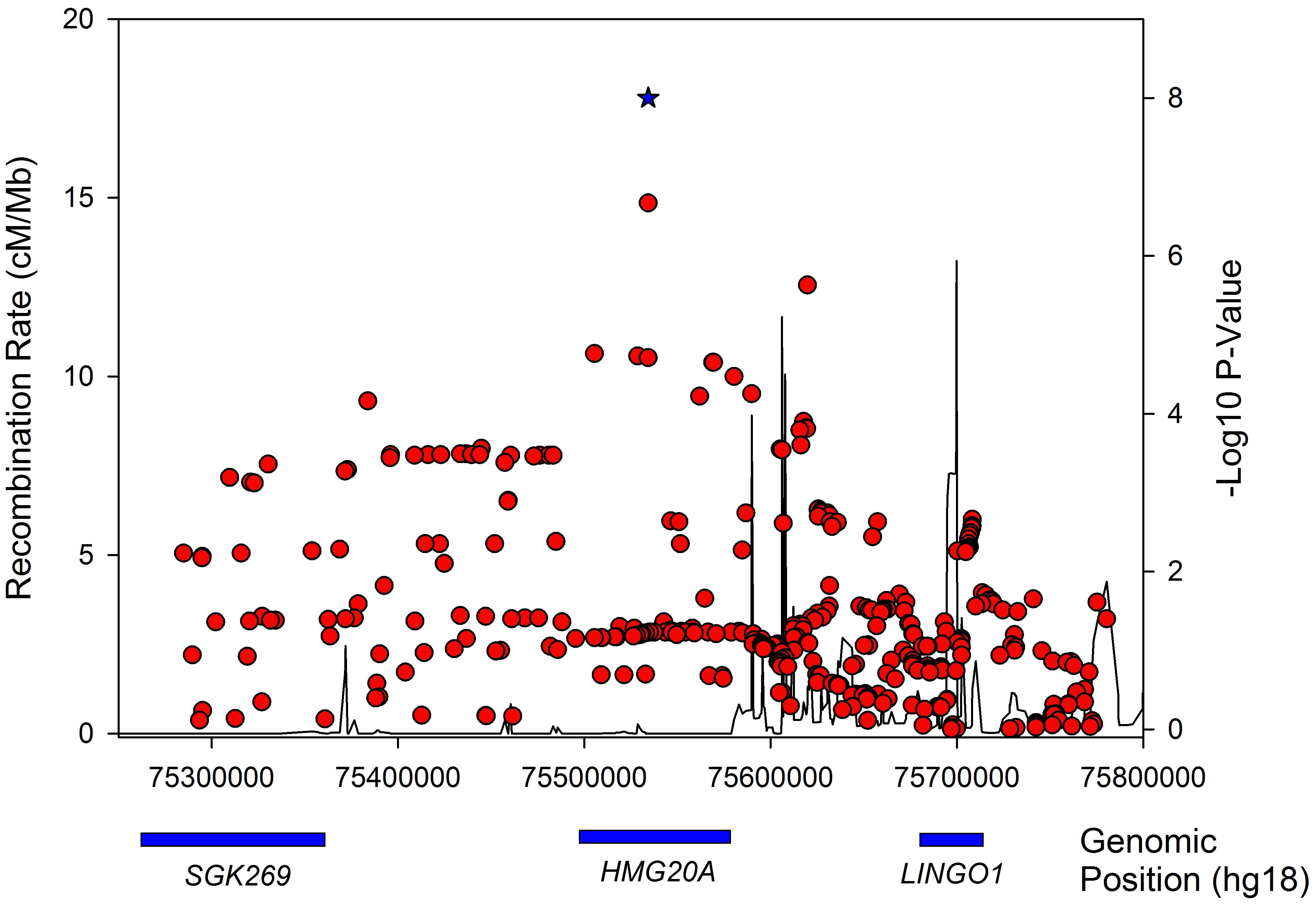 Regional association plot for the <i>HMG20A</i> gene in obese type 2 diabetes samples.