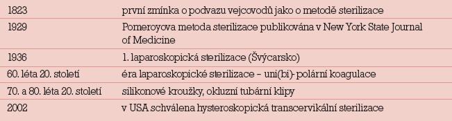Historie sterilizačních metod.