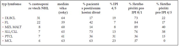 Jednotlivé zastoupení nejčastěji se vyskytujících lymfomů a jejich charakteristiky z The non-Hodgkin's lymphoma classification project.