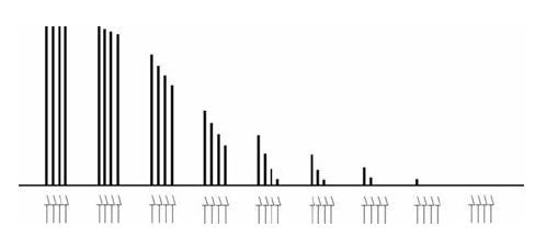 Nástup nedepolarizační blokády při opakovaných vyšetřeních v režimu TOF Šipky označují jednotlivé elektrické impulzy v sériích TOF, sloupce vyjadřují velikost korespondujících svalových odpovědí. Je vyznačena únava (fade), TOF-ratio (T4/T1) je po nástupu bloku nižší než 1,0.