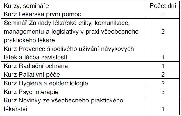 Povinné kurzy