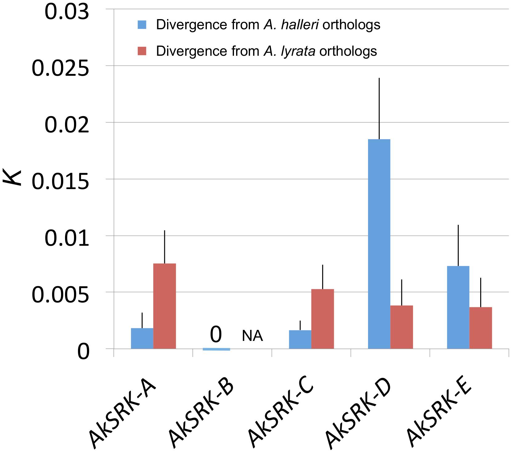 Nucleotide divergence of <i>AkSRK</i> of five <i>S</i>-haplogroups in <i>A. kamchatica</i> from two parental species.