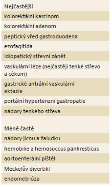 Příčiny okultního krvácení v gastrointestinálním traktu dle [14]. Tab. 2. Causes of occult bleeding in the gastrointestinal tract according to [14].