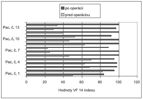 Hodnoty VF-14 indexu jednotlivých pacientov pred a po operácii druhého oka.