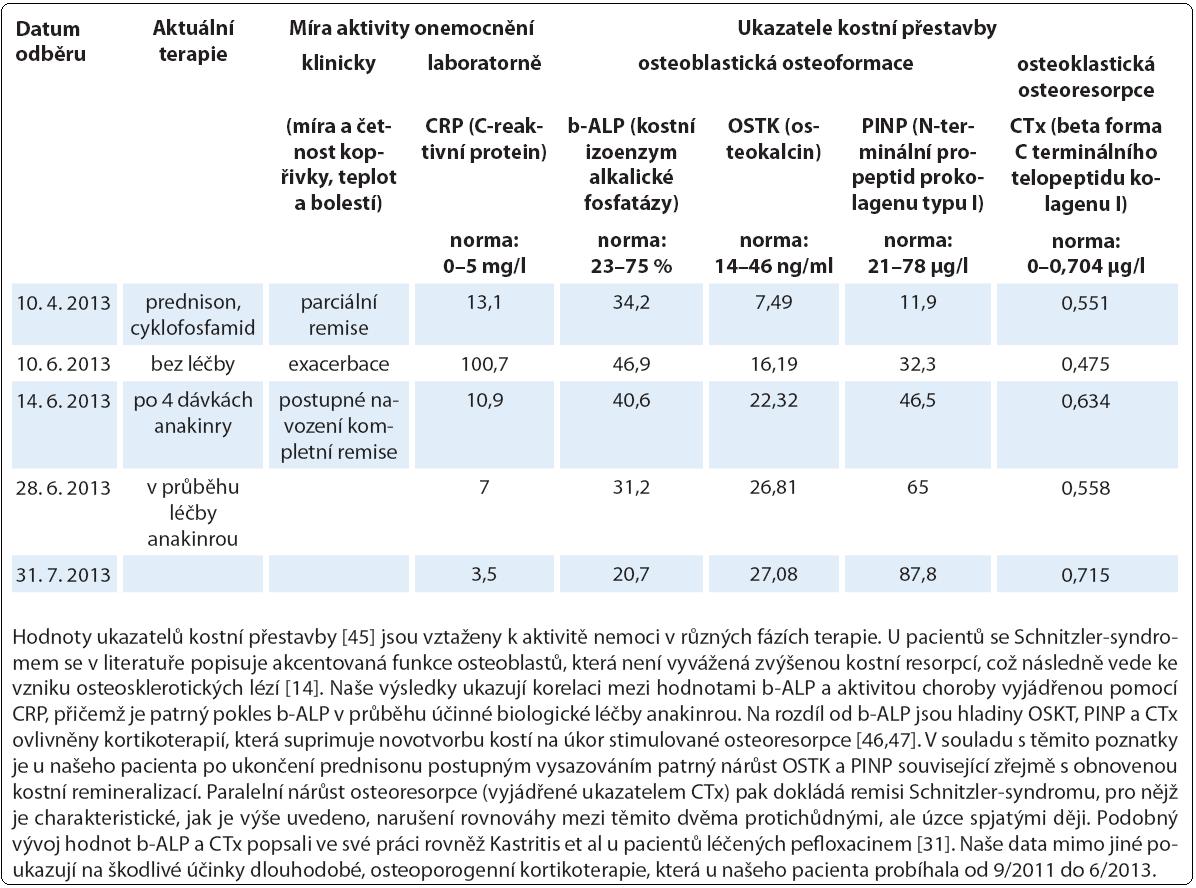 Laboratorní sledování kostního metabolizmu (případ 4).