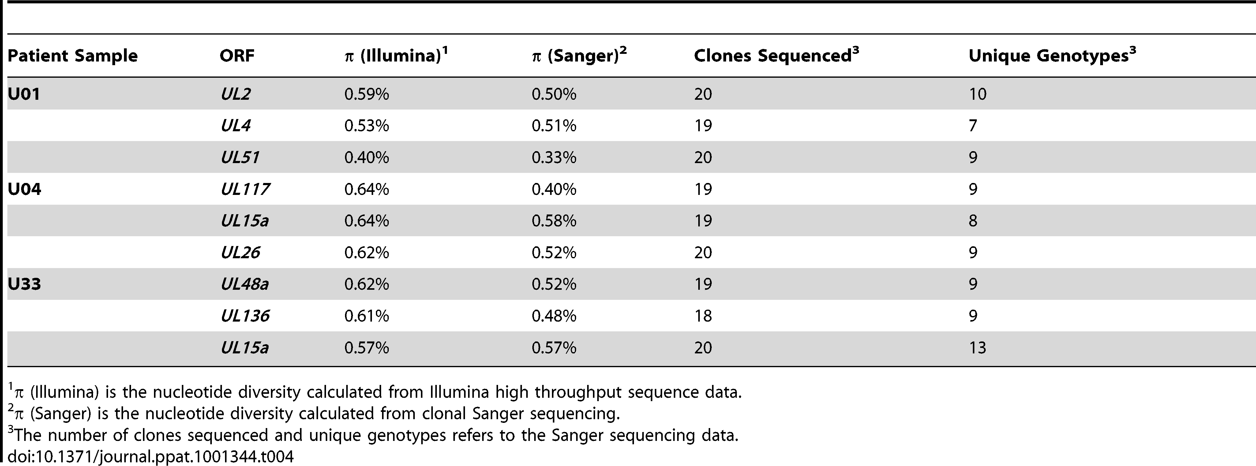 Intrahost nucleotide diversity as measured by two sequencing methods.