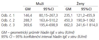Průměrné hladiny IgE (IU/ml) v séru u mužů a žen.