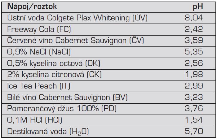 Nápoje a roztoky a jejich pH