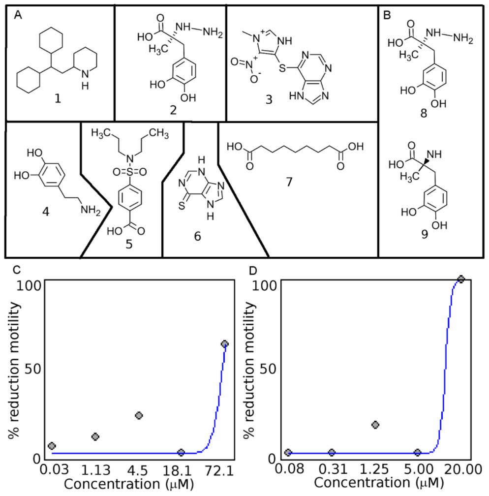Chemical structures of drug-like compounds and results from screening in <i>C. elegans</i> and <i>H. contortus</i>.