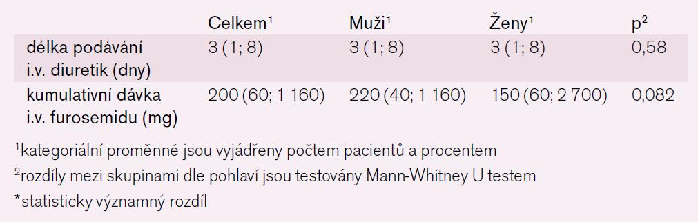 Tab. 7c. Medikace za hospitalizace – spojité parametry.