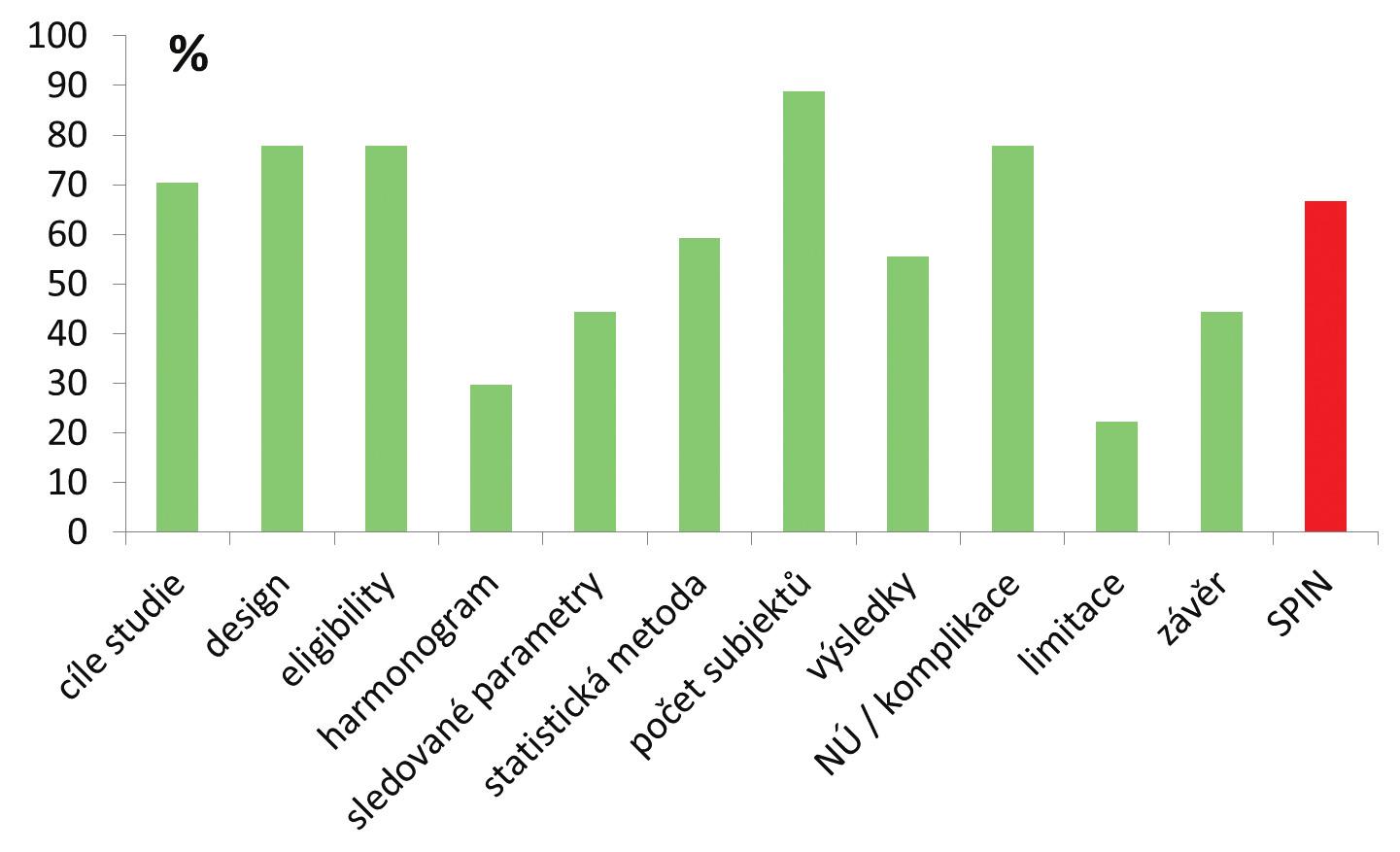 Procentuálně vyjádřená kompliance původních prací s jednotlivými body doporučení a frekvence spinu (NÚ=nežádoucí účinky) Graph 1: The adherence of original articles to individual items of reporting guidelines and frequency of spin (NÚ=side effects)