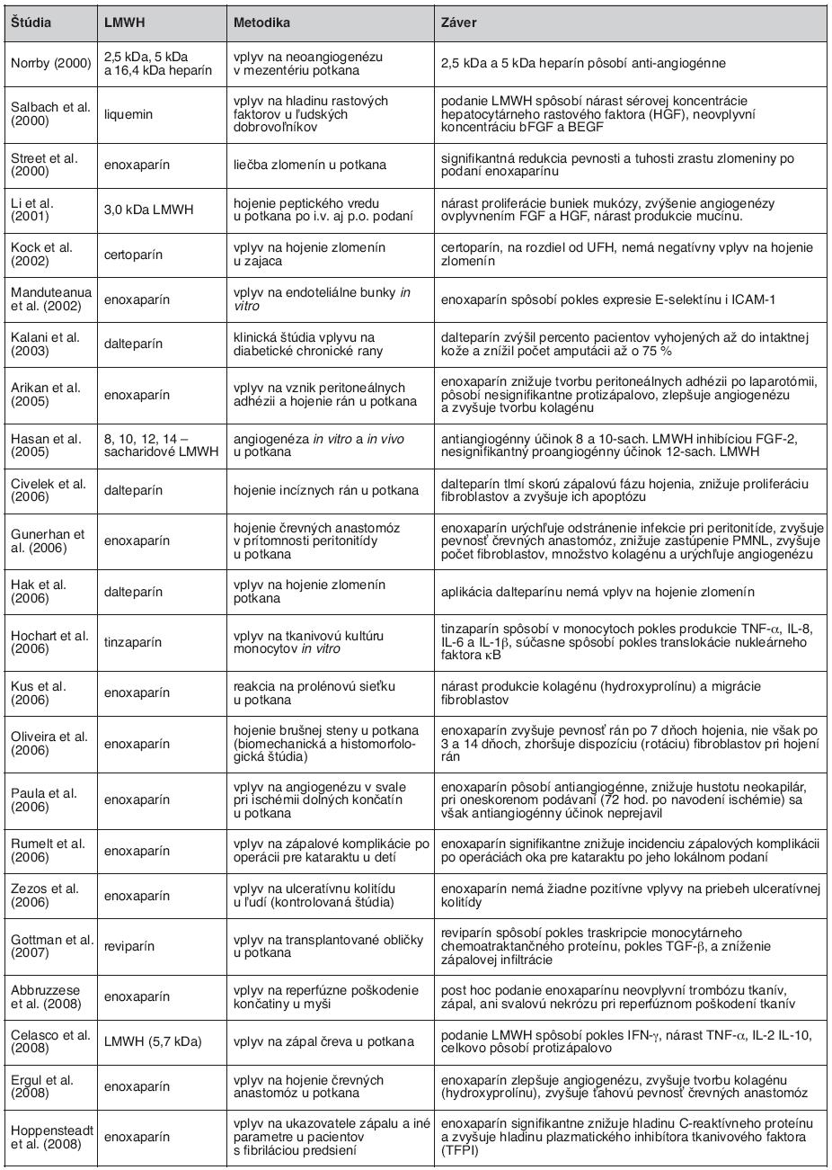 Prehľad pôvodných vedeckých prác z rokov 2000–2008 zameriavajúcich sa na neantikoagulačné účinky LMWH