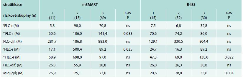 Analýza vztahu vybraných ukazatelů bílkovinného spektra vyšetřených standardní elektroforézou, Freelite<sup>TM</sup> a Hevylite<sup>TM</sup> technikou k rizikovým kategoriím vyhodnoceným s pomocí mSMART a R-ISS stratifikace v souboru 97 nemocných s mnohočetným myelomem v období diagnózy nemoci