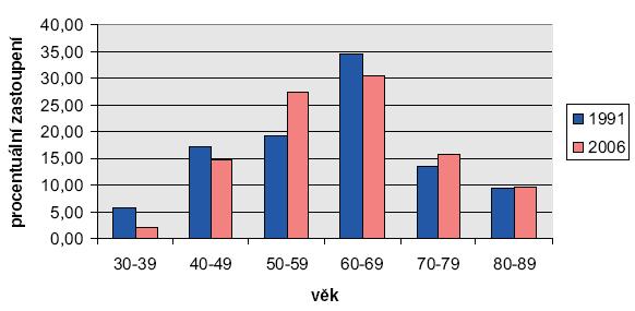 Věkové rozložení Graph 1. Age distribution