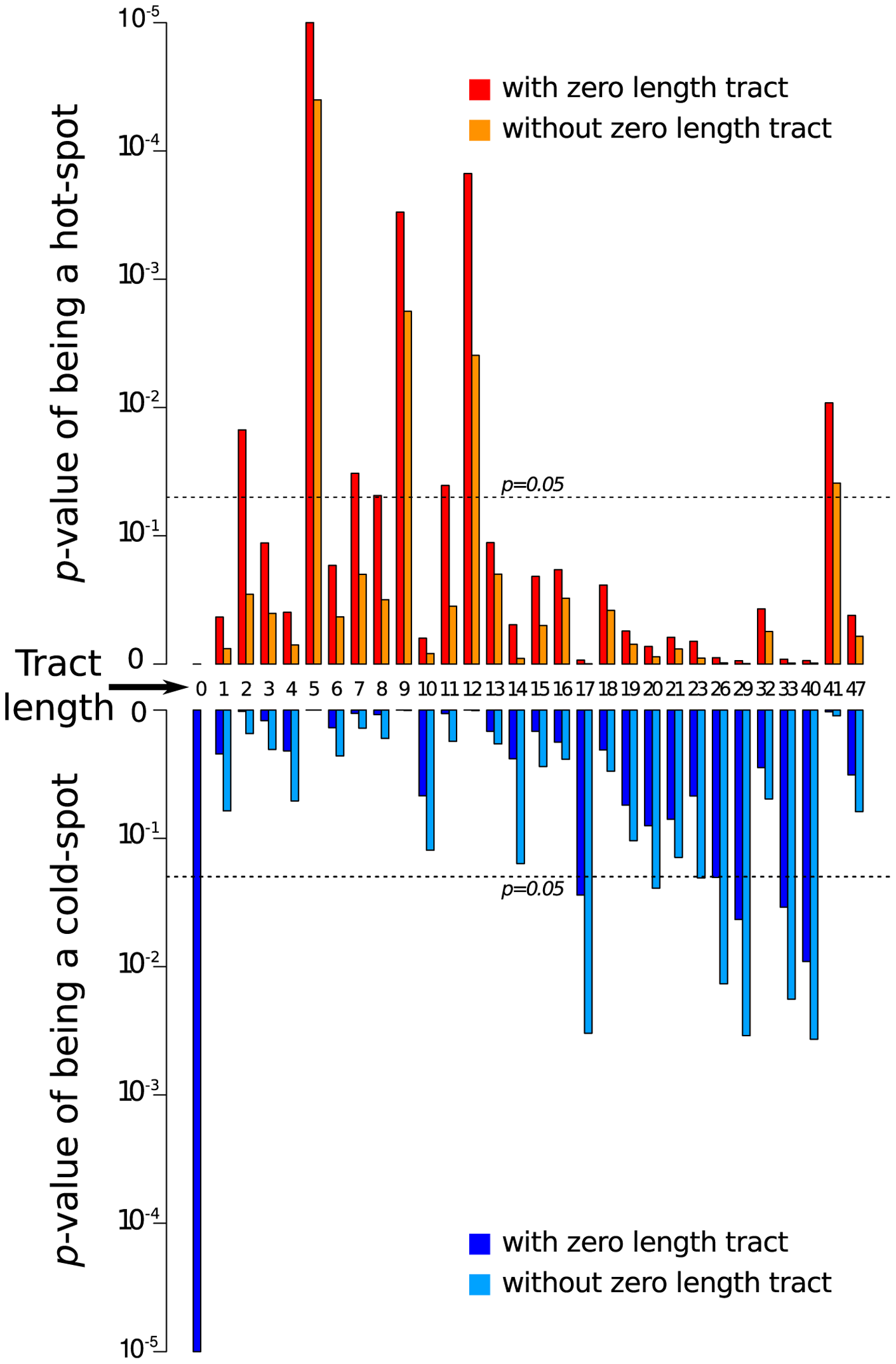 Breakpoints arising during mixed infections tend to fall significantly more frequently at sites where <i>Tomato yellow leaf curl virus</i> (TYX) and <i>Tomato leaf curl Comoros virus</i> (TOX) share identical stretches of between 5 and 12 nucleotides and significantly less frequently at sites where they share 17 or more identical nucleotides.
