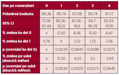 Změny aktivity antitrombinu (%) v rozmražené plazmě.