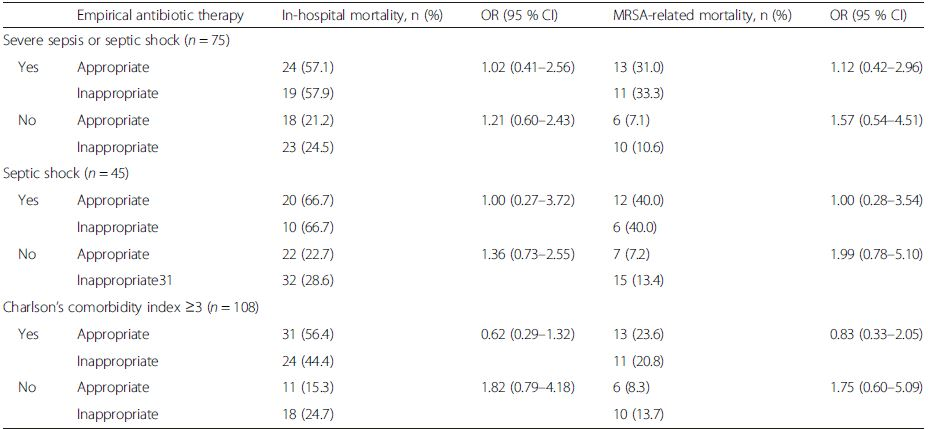 Comparison of in-hospital mortality rates according to the clinical severity of healthcare-associated methicillin-resistant <i>Staphylococcus aureus</i> bacteremia in the propensity-matched analyses