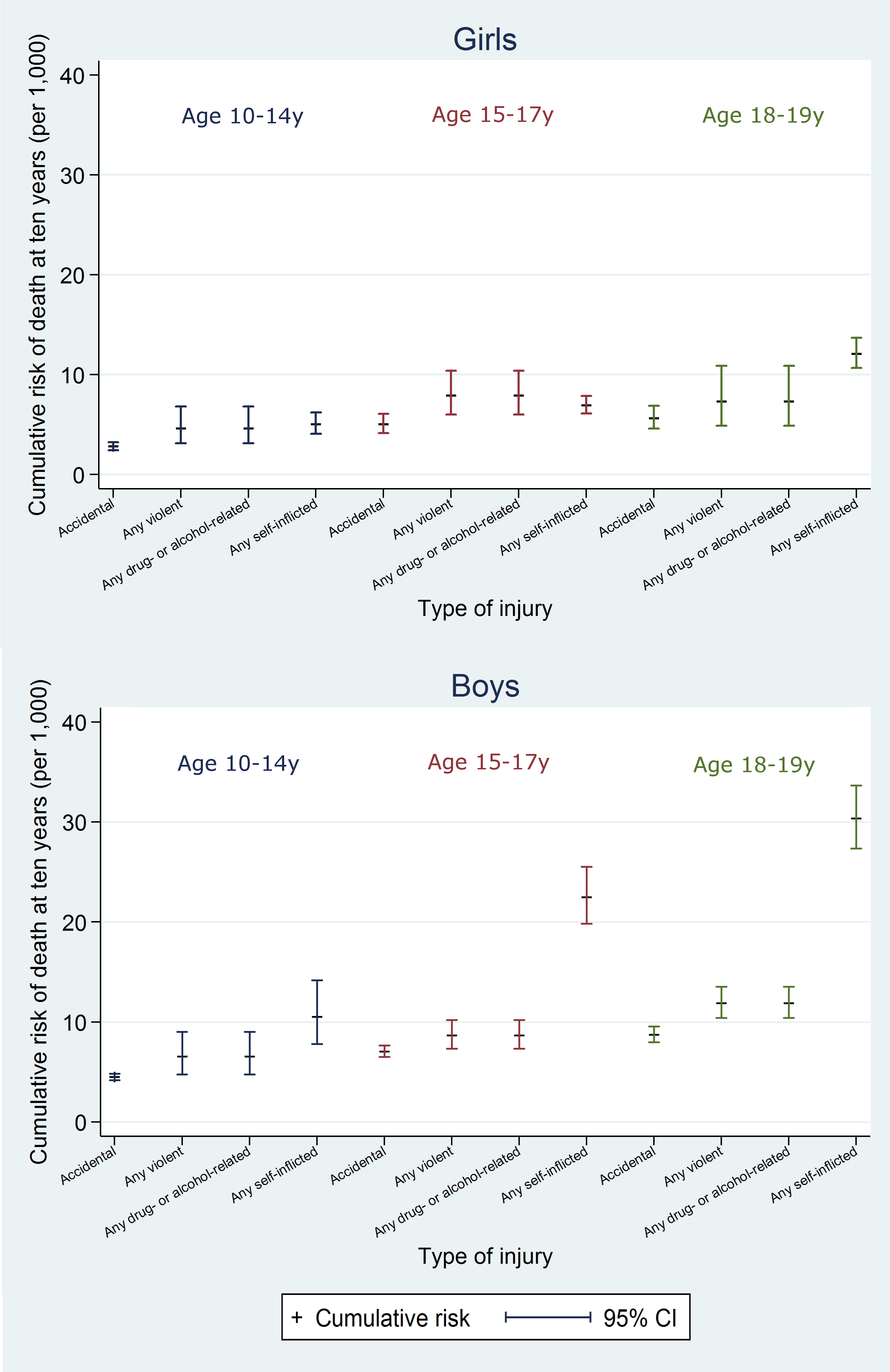 10-y risk of death by type of injury.
