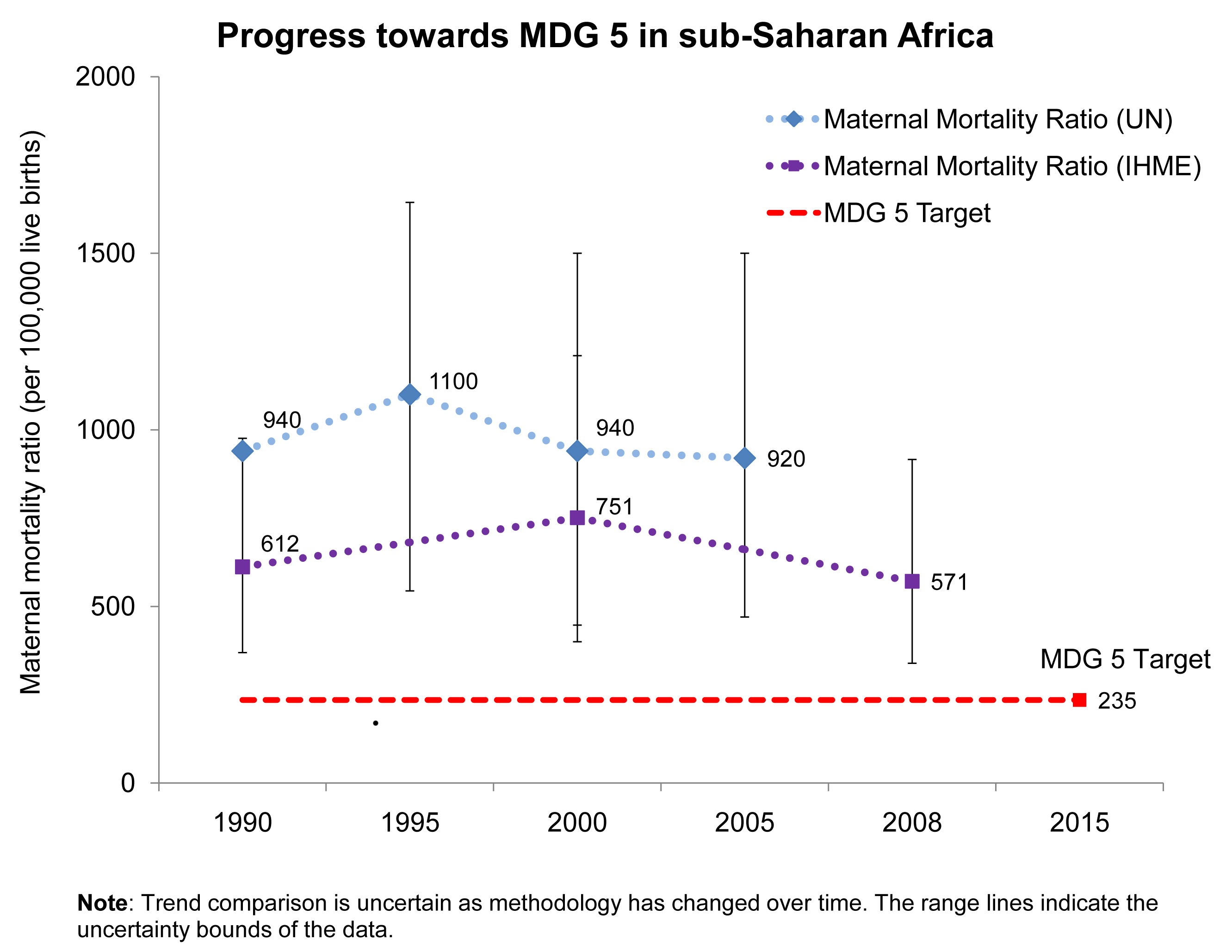 Progress towards Millennium Development Goal 5 for maternal survival in sub-Saharan Africa.