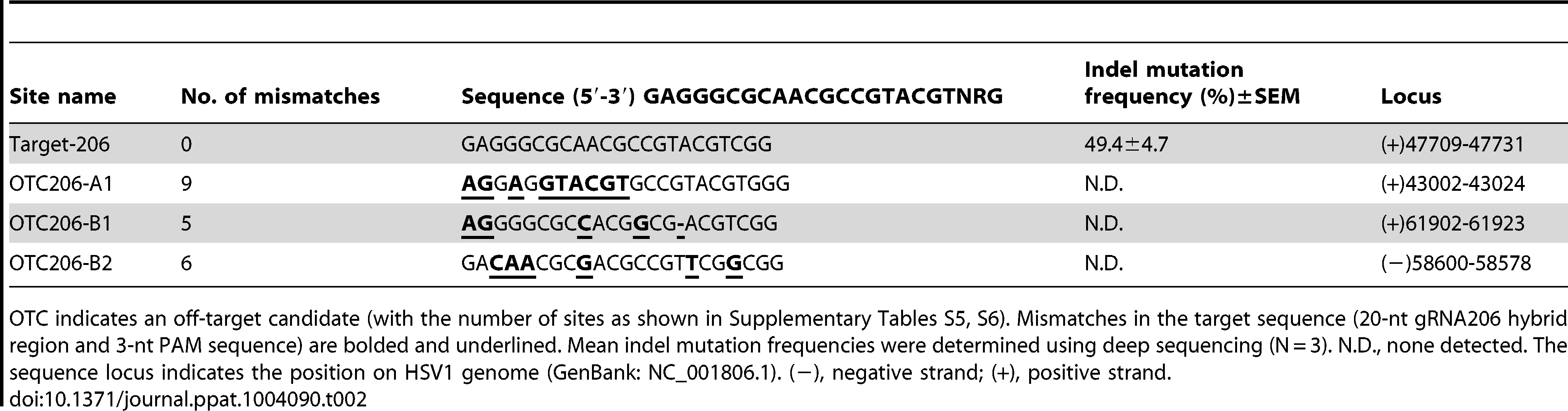 On- and off-target mutations in viral genomes induced by Cas9:gRNA-206 in the HSV1 progeny virus.