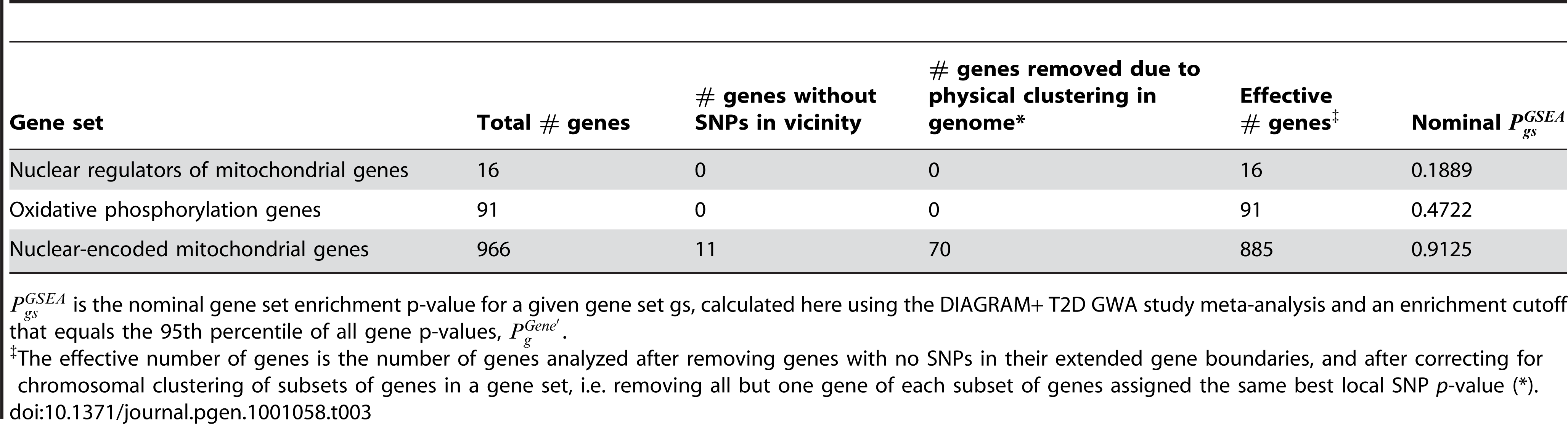 Mitochondria-related gene sets are not enriched for associations with type 2 diabetes.
