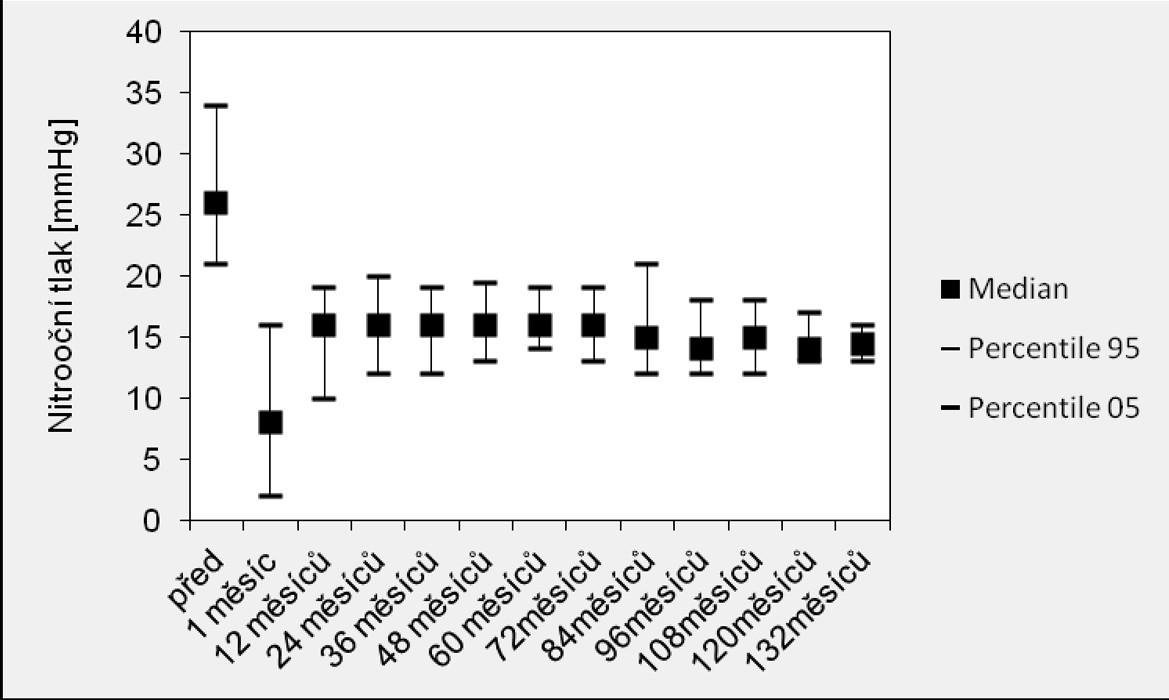 Výsledky nitroočního tlaku v souboru hluboké sklerektomie s T-Flux<sup>®</sup> implantátem