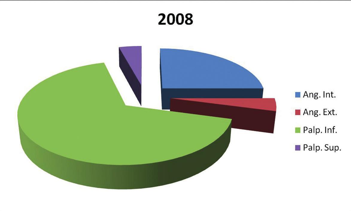 Prehľad lokalizácie u pacientov s bazocelulárnym karcinómom na Klinike oftalmológie LF UK  a UNB v Bratislave v roku 2008