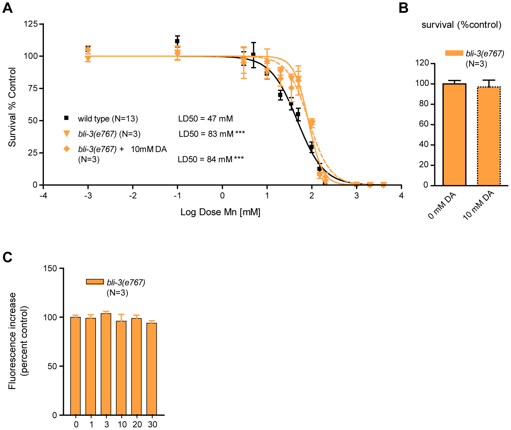 <i>bli-3</i> loss of function is hyper-resistant to Mn toxicity, insensitive to dopamine pre-treatment, and exhibits no dose-dependent Mn-associated ROS production.