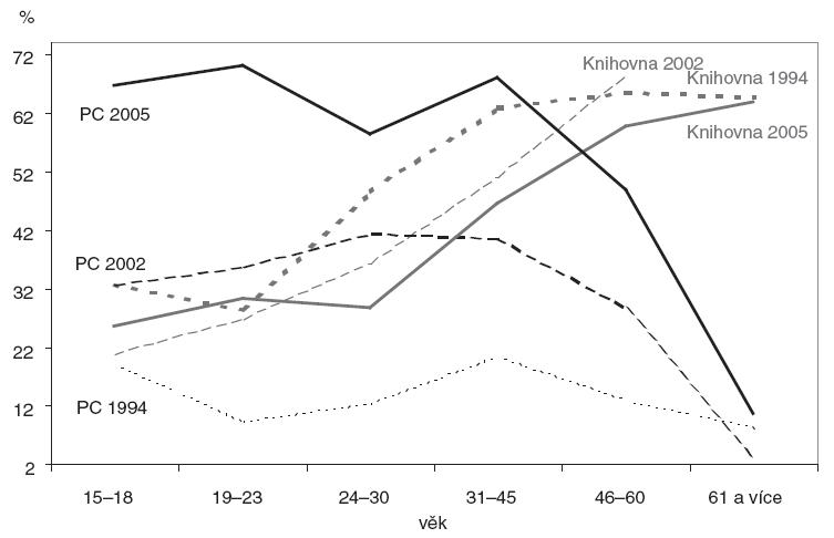 Vlastnictví PC a knihovny, 1994, 2002, 2005. (Graf srovnává vývoj vlastnictví počítače a osobní knihovny věkových skupin v letech 1994, 2002 a 2005)