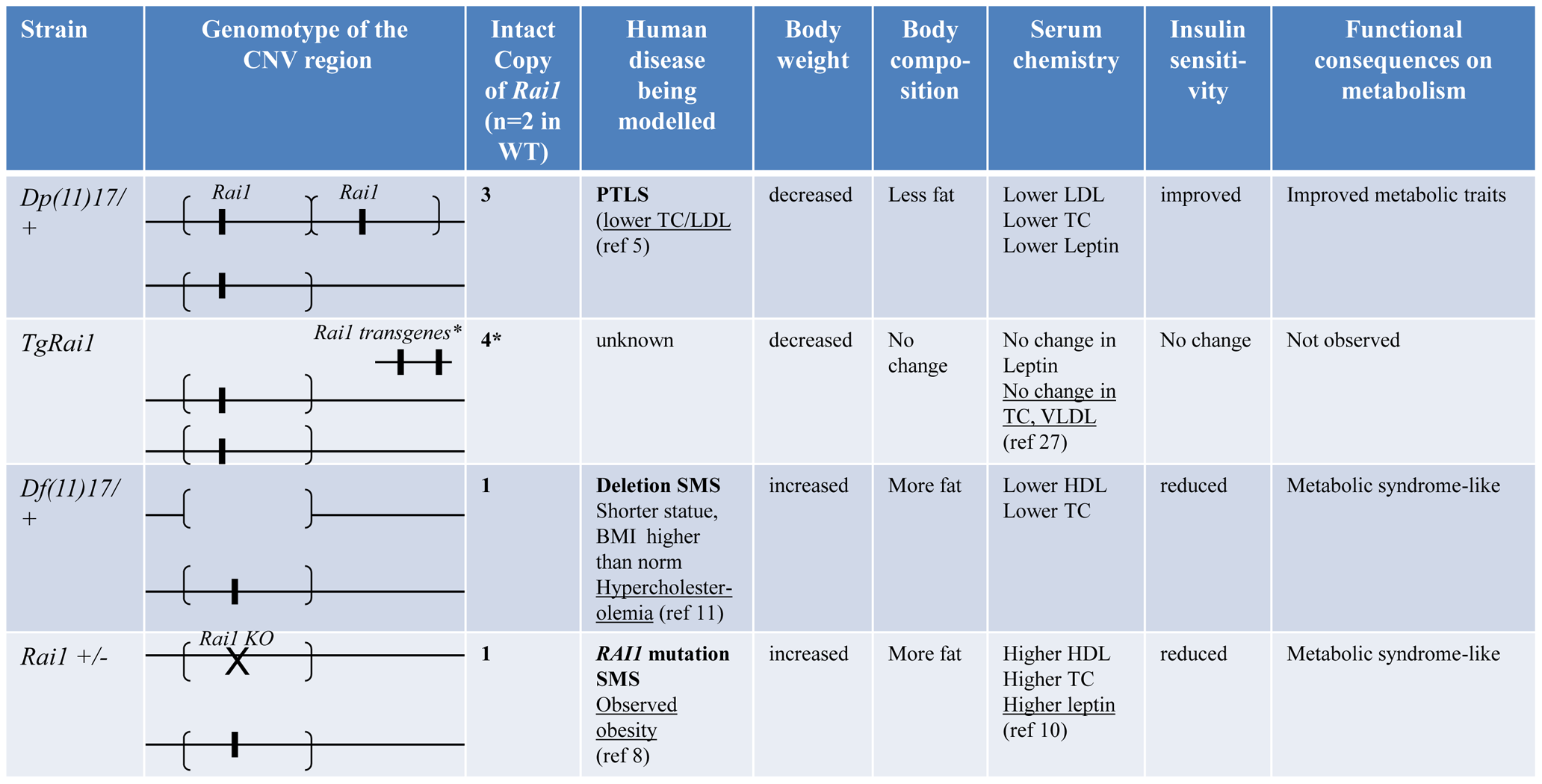Experimental findings for specific genetic/genomic variations in this report.