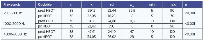Testovanie miery rozdielov výsledkov probantov HBOT u troch frekvenčných skupín.