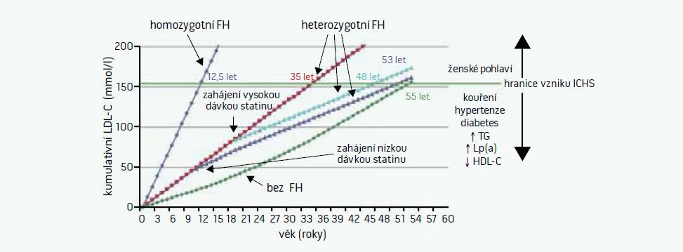 Riziko vzniku ICHS v závislosti na celoživotní zátěži LDL-cholesterolem. Upraveno podle [2]