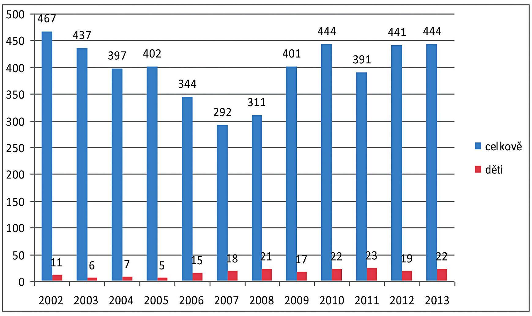 Celkový počet ošetřených pacientů a dětí v CHM v letech 2002–2013