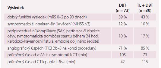 Výsledky ischemické CMP – direktní trombektomie (DTB) vs trombolýza (TL) a DBT.