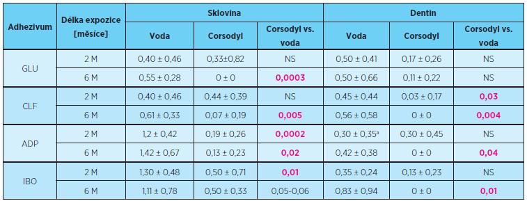 Rozsah průniku indikačního barviva (průměrné skóre ± směrodatná odchylka) sklovinným a dentinovým okrajem výplní po expozici ústní vodě Corsodyl v porovnání s destilovanou vodou, délka expozice dva a šest měsíců, statistické hodnocení Mannův-Whitney test, p = 0,05
