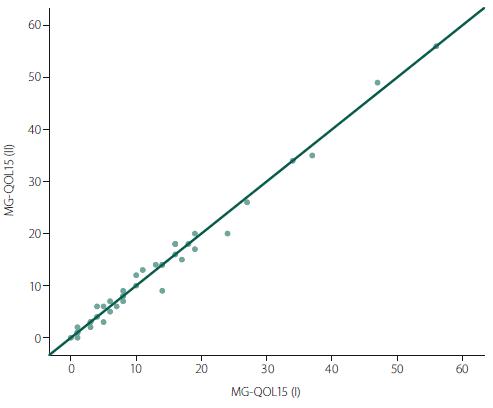 Korelace mezi celkovým skóre MG-QOL15. Na ose x je skóre prvního vyplnění v rámci rutinní kontroly a na ose y je skóre s odstupem 2–4 dní.