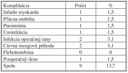Komplikácie po resekčných výkonoch – nešpecifické Tab. 5. Complications after pancreatic resection – non specific