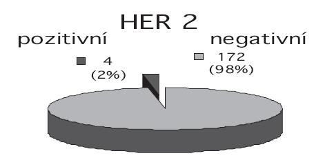 Zastoupení exprese HER2/neu.